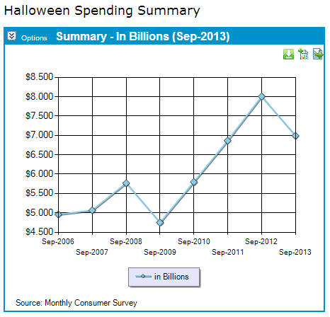 NRF Foundation Halloween spending projections