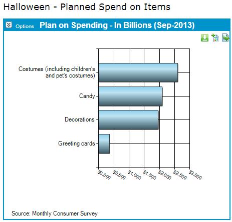 Halloween spending break down