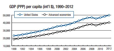 Via  World Econ. Forum Competitiveness Report 2013–2014 (PDF)