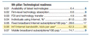 Internet speeds per person