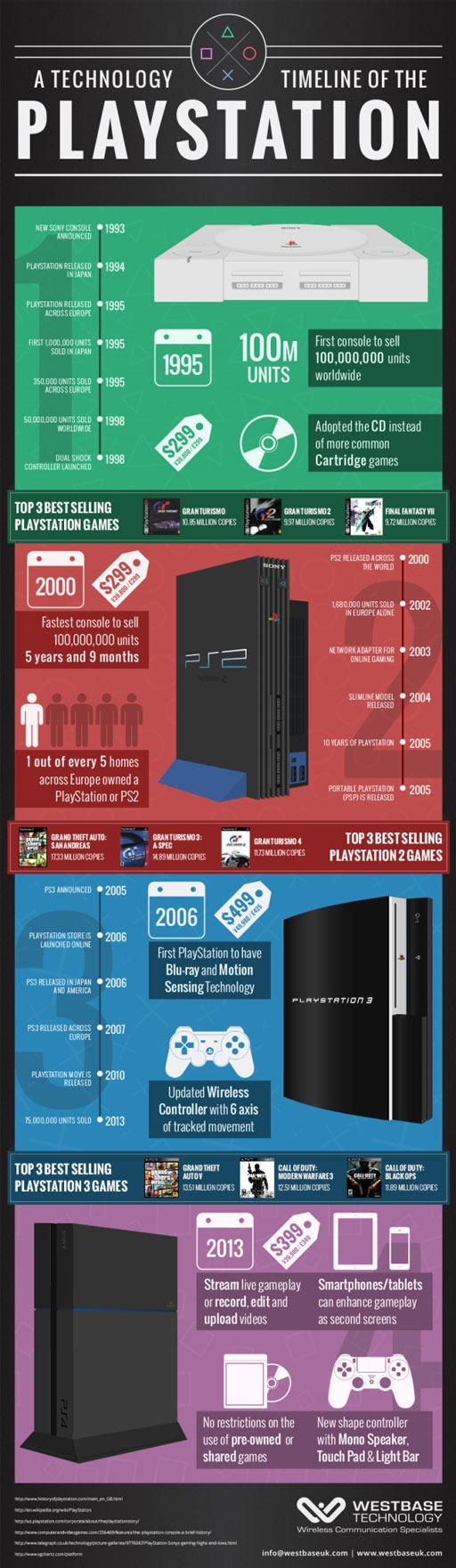 PlaystationInfographic-history
