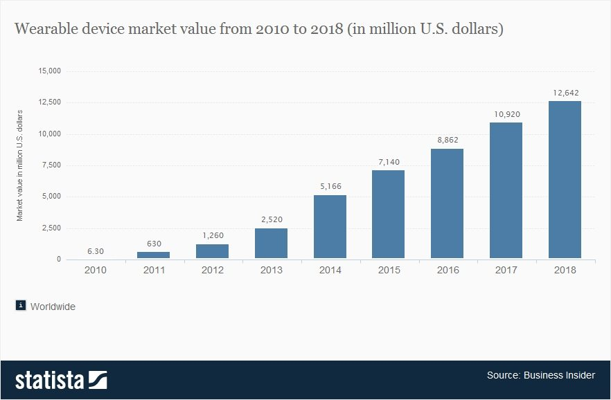 Smart device market value