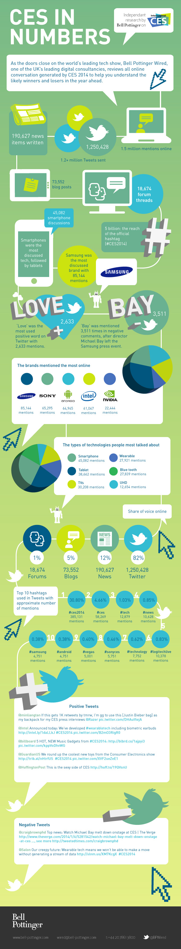 CES-Infographic