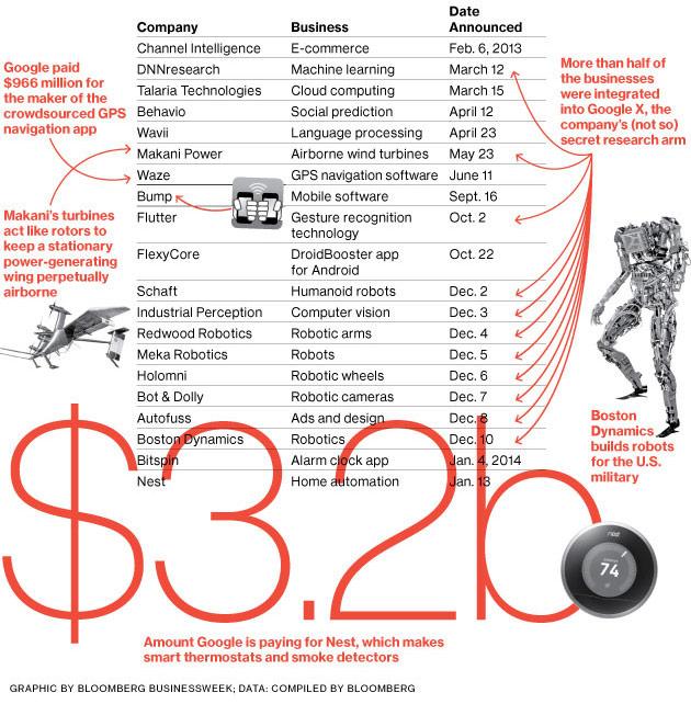 Via Bloomberg Businessweek