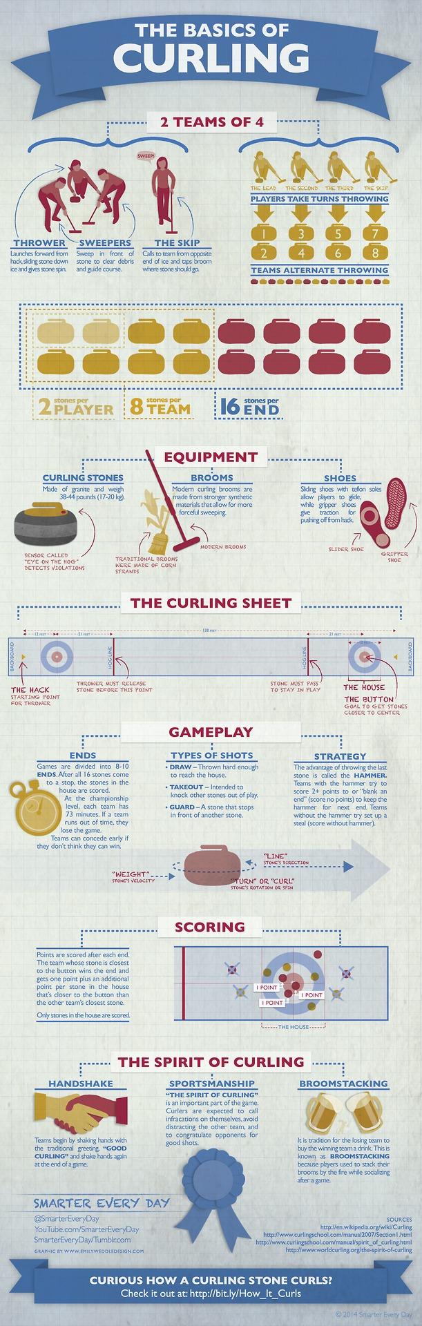 Basics of Curling