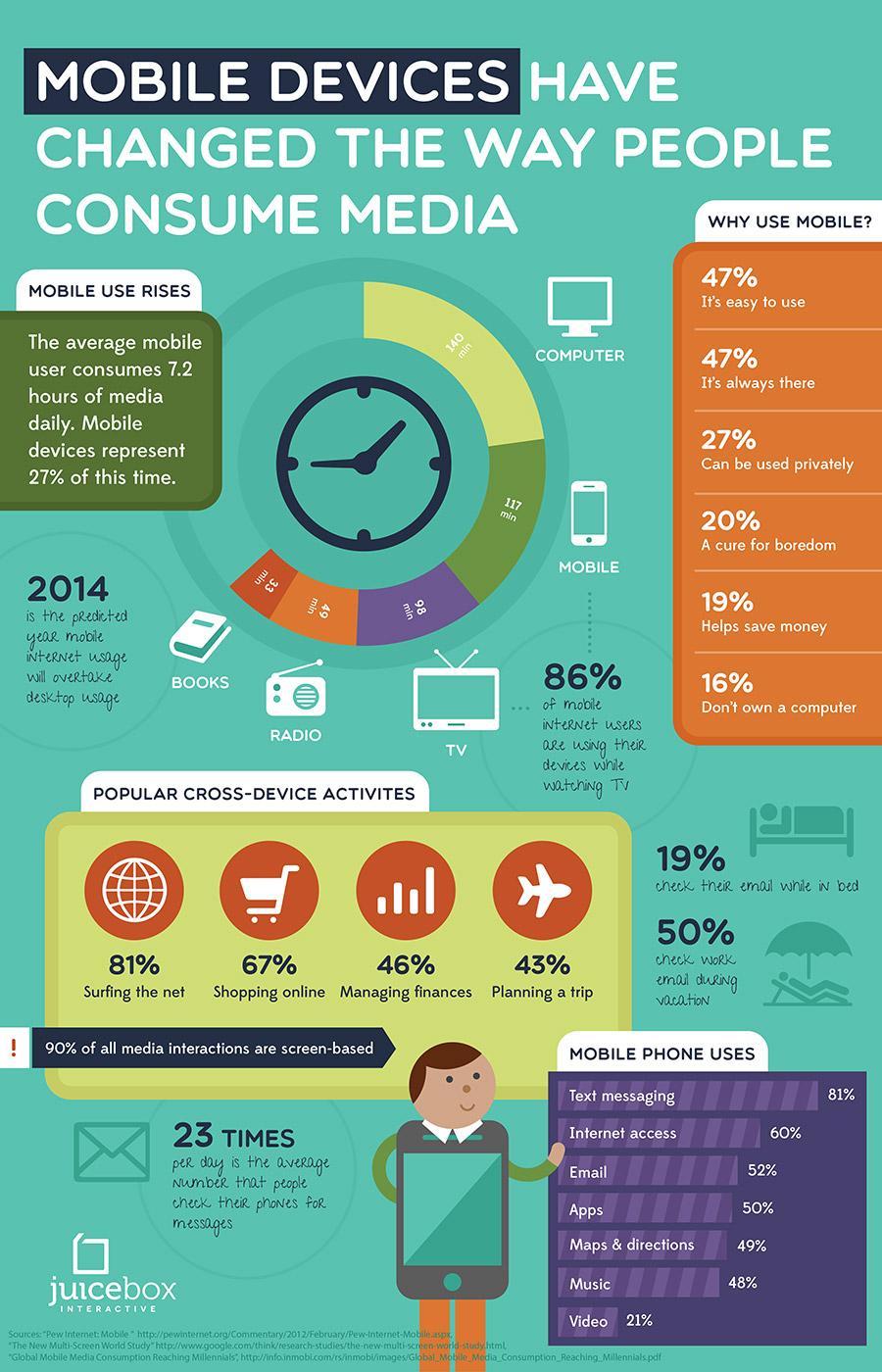 Mobile device consumption