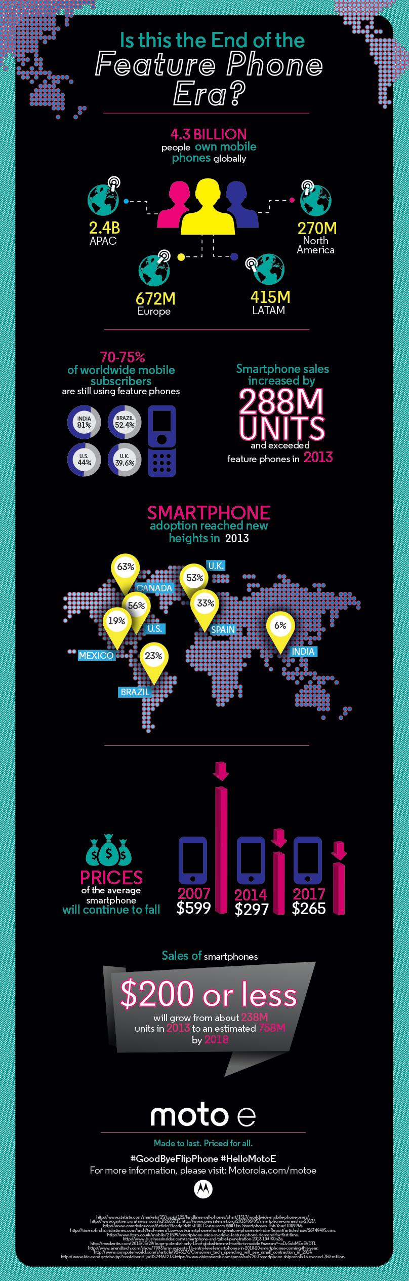 Smartphone InforGraphic