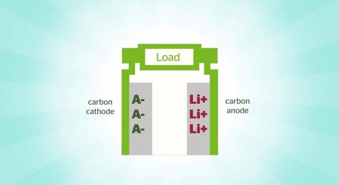 dual-carbon-battery-2