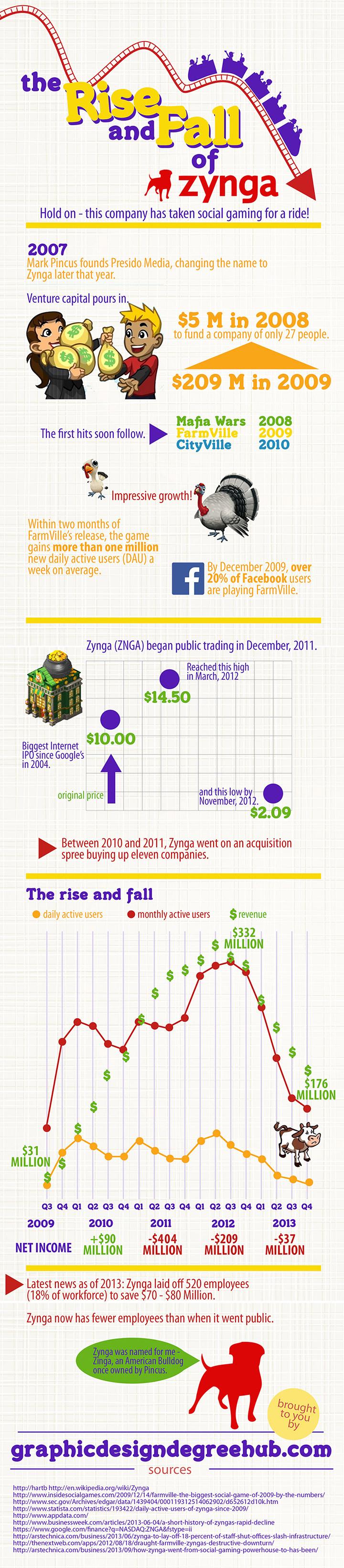 Zynga-Infographic
