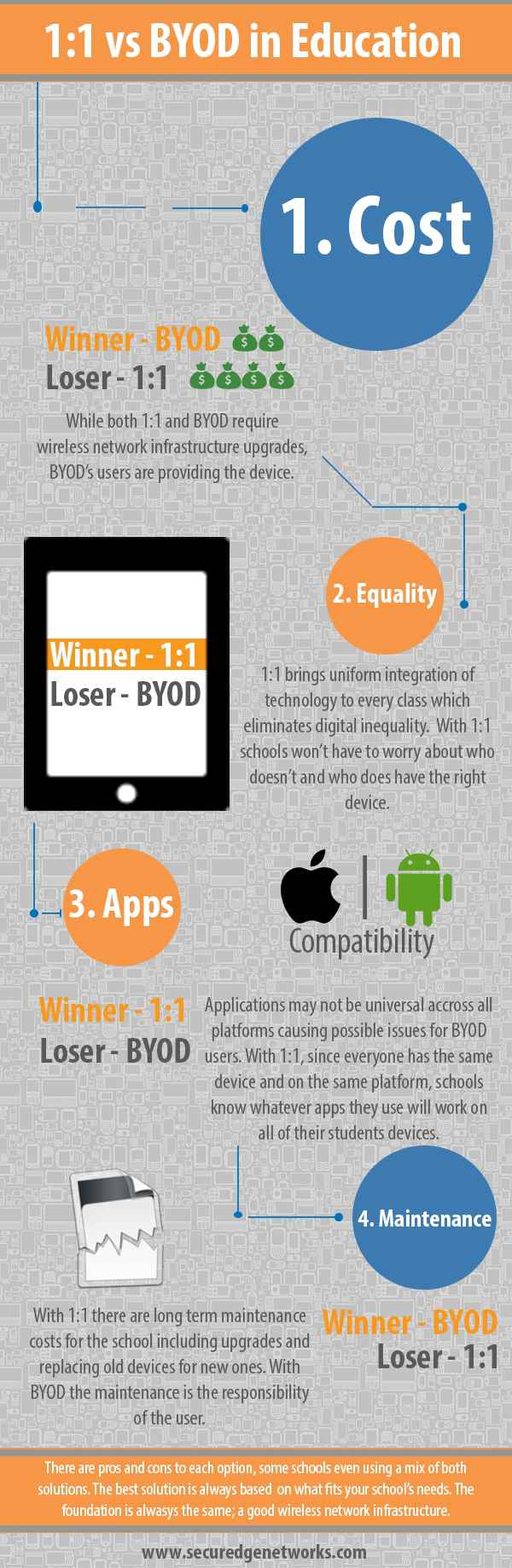 byod pros and cons Bring your own device these are words that are becoming more and more common for employers these days they've even spawned their own acronym: byod in general, byod is a policy in which an employer is allowing or even requiring employees to use their previously personal electronics for work use.