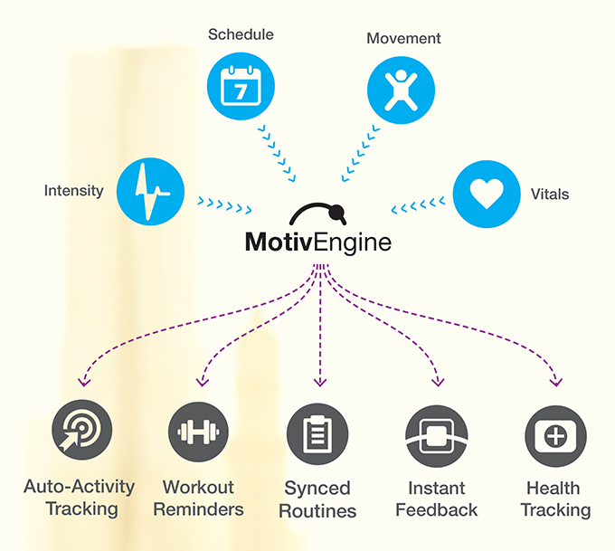 Groove, smartwatch, wearable tech, crowdfunding