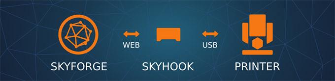 Skyforge-Process
