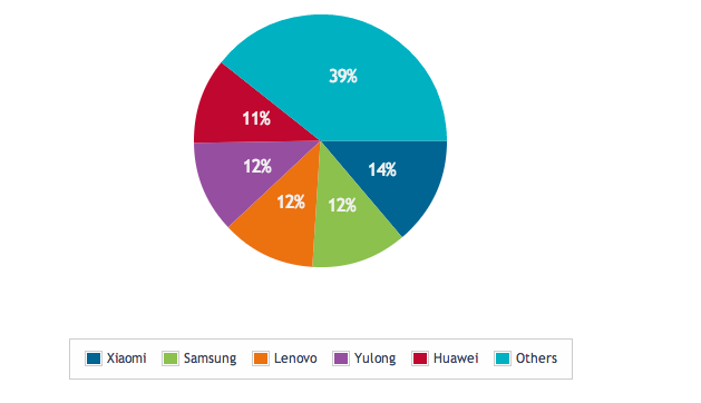 Q2 Handset Market Share in China, Via DigitalWack