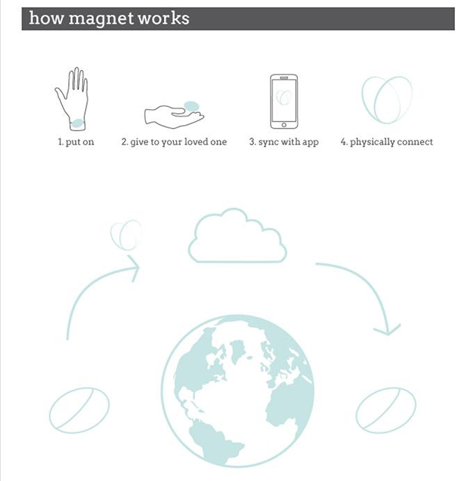 Magnet-HowWorks