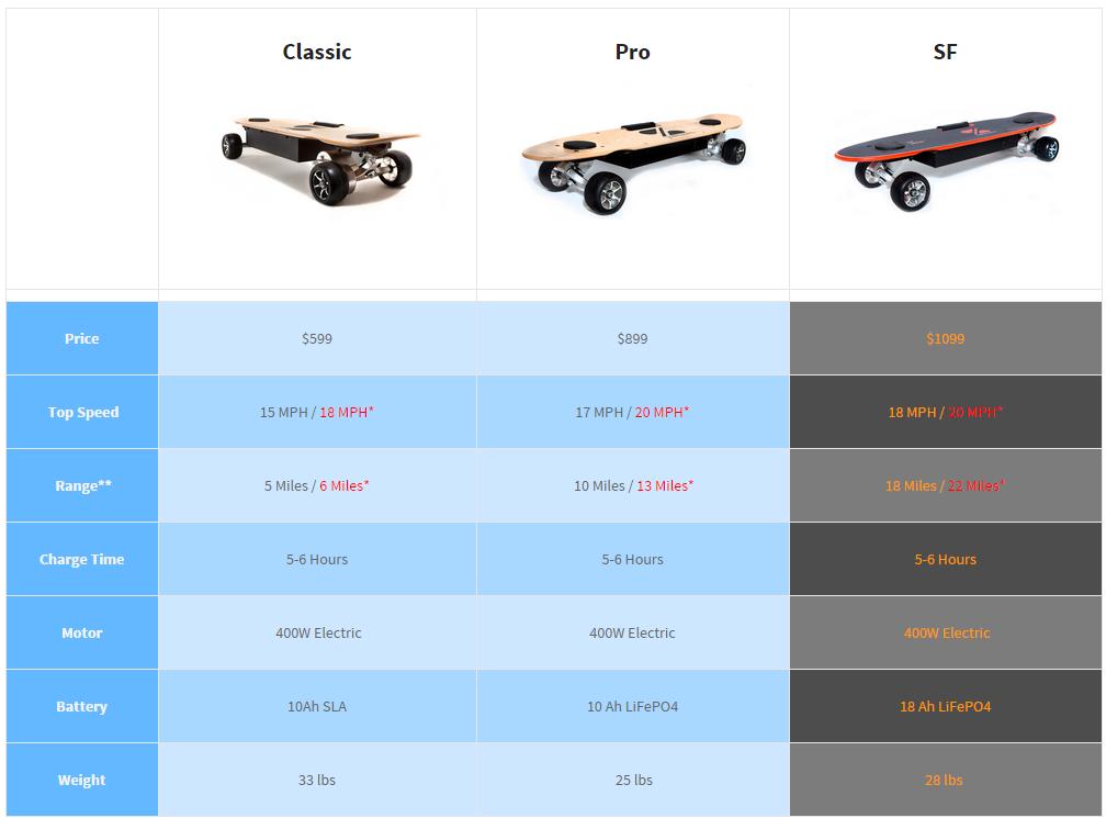 Zboard Comparison